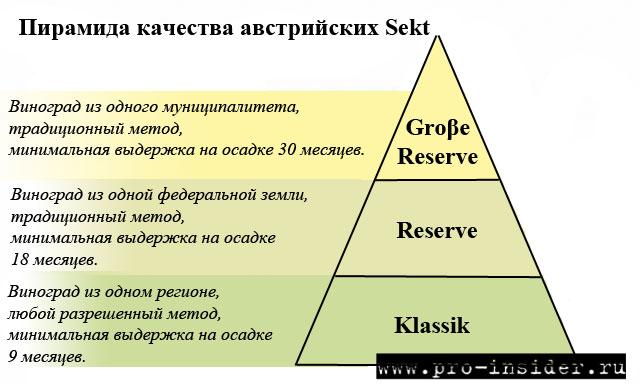 Пирамида качества Sekt