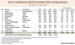 «Руст»-в-ТОП-5-крупнейших-алкогольных-компаний-в-мире